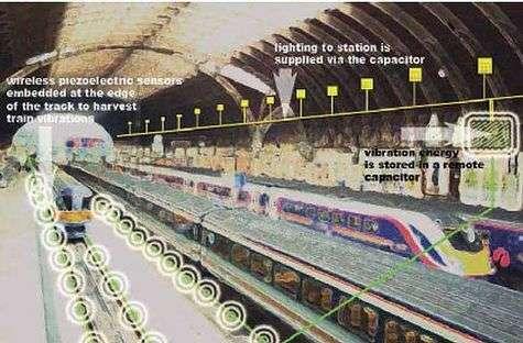 L'un des nombreux systèmes permettant de tirer parti des vibrations pour produire de l'électricité : Des capteurs piézoélectriques (cercles blancs) sont placés sur les rails pour exploiter les vibrations générées par les trains L'énergie convertie est stockée et assure l'éclairage de la gare (Crédits : The Facility Architects, Londres)