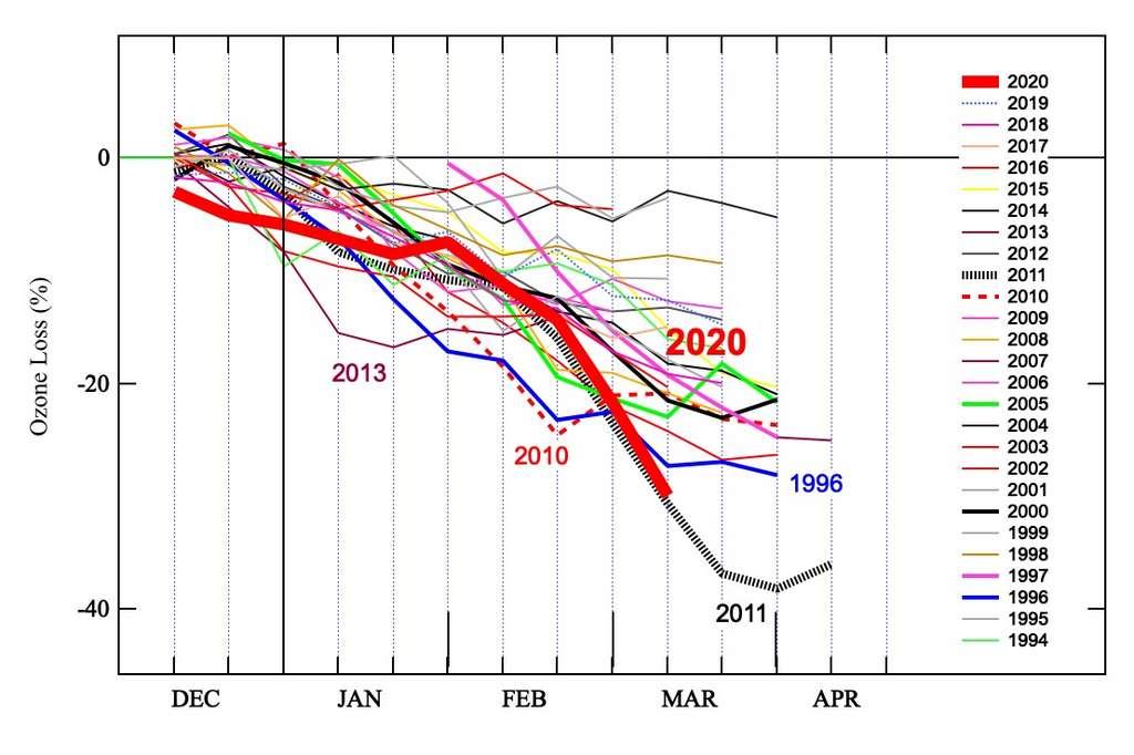 Diminution d'ozone en Arctique de décembre à mars, depuis 1994, estimée à partir des mesures du réseau sol SAOZ. © Florence Goutail (Latmos/IPSL).