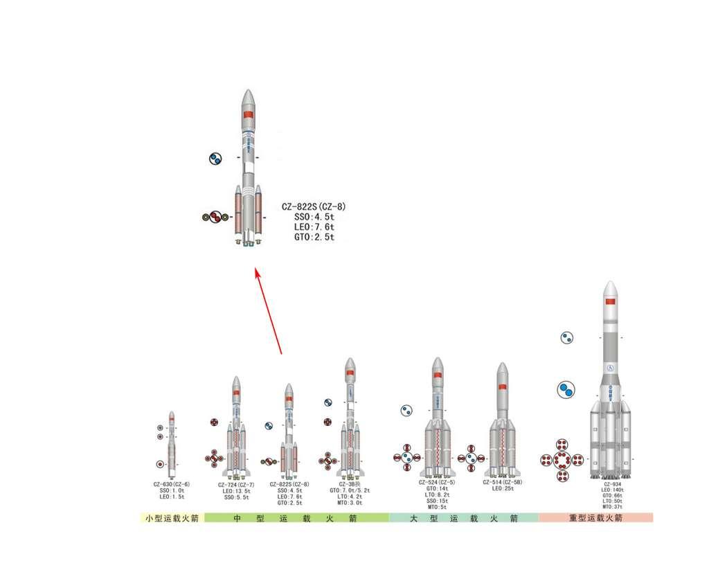 La gamme des lanceurs chinois en service aujourd'hui et ceux en développement. © CALT