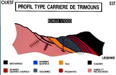 Panneau à l'entrée, coupe géologique simplifiée de Trimouns, Ariège.