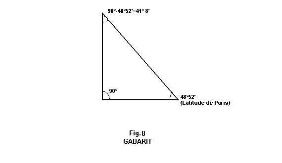 Il est possible de construire un gabarit en bois ou en carton correspondant à la latitude de Paris. © DR