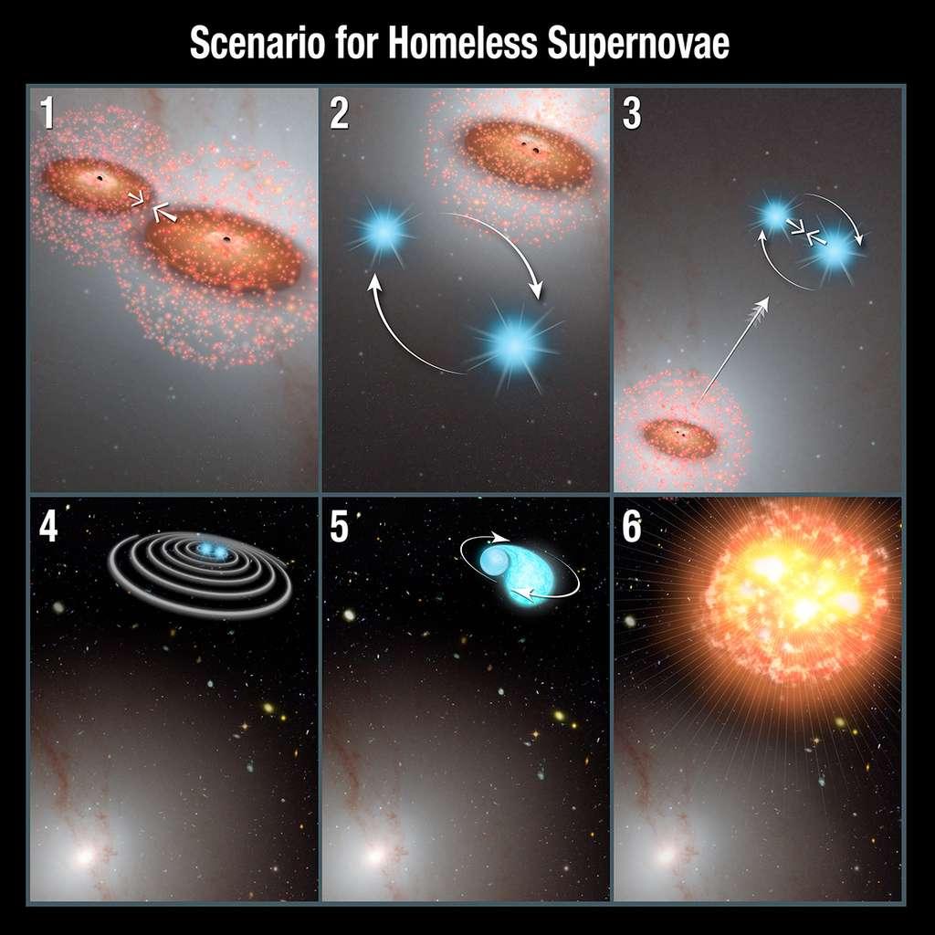 Ce schéma représente le modèle explicatif proposé pour rendre compte de l'existence des supernovae extragalactiques riches en calcium. Il fait intervenir des collisions de galaxies contenant des trous noirs supermassifs en leur centre (1). Une étoile double composée de deux naines blanches est alors éjectée (3) avant de produire la supernovae en question (6). Toutes les explications dans le texte ci-dessous. © Nasa, Esa, P. Jeffries, A. Feild (STScI)