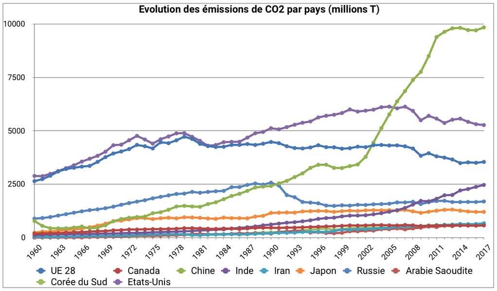 La Chine a connu une croissance affolante de ses émissions de CO2 depuis les années 2000, même si celles-ci plafonnent depuis quelques années. © C. Deluzarche, données Global Carbon Atlas.
