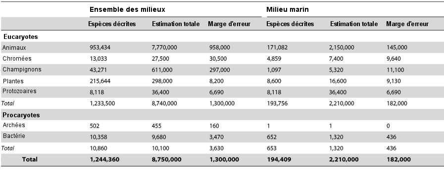 Effectifs des différents règnes et les estimations effectuées par les scientifiques (ainsi que les marges d'erreur) pour l'ensemble des milieux et pour le milieu marin. © Mora et al., 2011 - Plos Biology
