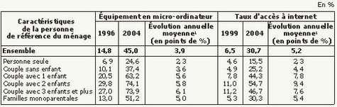Enquêtes permanentes sur les conditions de vie de 1996 à 2004 (crédit : INSEE)