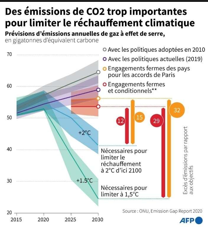 Des émissions de CO2 trop importantes pour limiter le réchauffement climatique. © Jean Michel Cornu, AFP