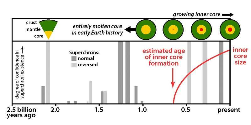 Des superchrons sont représentés sur ce schéma chronologique s'étendant sur les deux derniers milliards d'années. Les deux couleurs grises indiquent des polarités différentes du champ magnétique. Plus les barres sont hautes, plus l'existence du superchron est probable. On voit aussi les étapes supposées de la croissance de la graine (inner core) du noyau (core) de la Terre. © Nasa