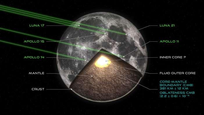 Vue d'artiste de la structure interne de la Lune. Elle montre l'emplacement des cinq panneaux de réflecteurs laser (Apollo 11, 14, 15, Luna 17 et 21) et les faisceaux laser provenant des stations à la surface de la Terre, symbolisés par des traits verts. L'analyse précise des mouvements de rotation de la Lune et de son orbite a permis de déterminer avec une précision inégalée le rayon de la limite noyau-manteau lunaire à 381 kilomètres (± 12 km) et son aplatissement ((2,2 ± 0,6) x 10-4). © Y. Gominet/IMCCE/Observatoire de Paris-PSL