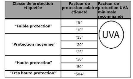 La correspondance entre les indices chiffrés et les classes de protection. Le logo UVA indique que le produit arrête bien les UV-A, dont l'énergie intrinsèque est plus faible que celle des UV-B (leur longueur d'onde est plus grande) mais qui sont bien plus présents au niveau du sol (les UV-B étant en grande partie absorbés par la couche d'ozone).