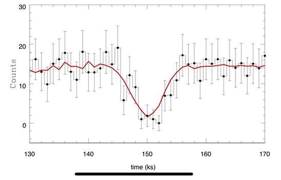 Le transit probable d'une exoplanète observé par Chandra en rayons X dans M51. © R. Di Stefano, Julia Berndtsson, Ryan Urquhart, Roberto Soria, Vinay L. Kashyap, Theron W. Carmichael, Nia Imara