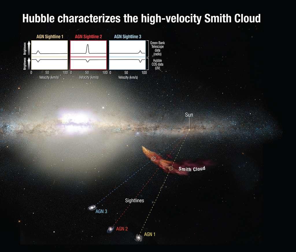 Le GBT a observé les raies d'émissions du nuage de Smith dans le domaine radio tandis que Hubble analysait, dans l'ultraviolet, les raies d'absorption dans la lumière émise par des noyaux actifs de galaxies (AGN) et ayant traversé ce nuage. Il a ainsi été possible de mesurer les vitesses des différentes parties du nuage, ainsi que sa composition chimique. © Nasa, Esa