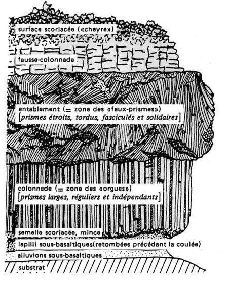 Les différentes couches qui peuvent composer une coulée de basalte. © DR