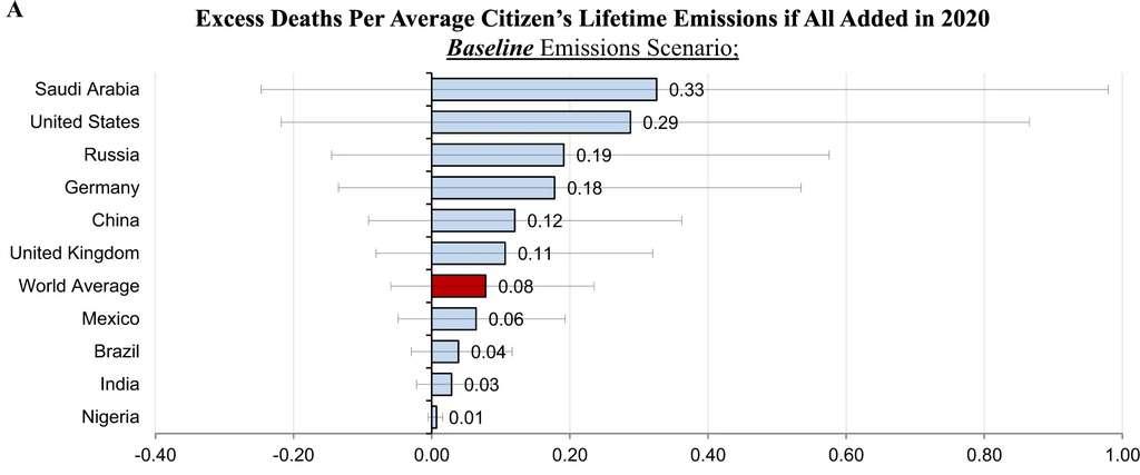 Morts additionnelles générées par les émissions d'un habitant sur sa durée de vie. © Daniel Bressler, Nature Communications, 2021
