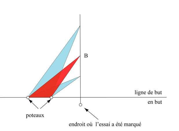 Évolution de l'angle. Sur la figure, il est maximal en B. © Hervé Lehning, tous droits réservés