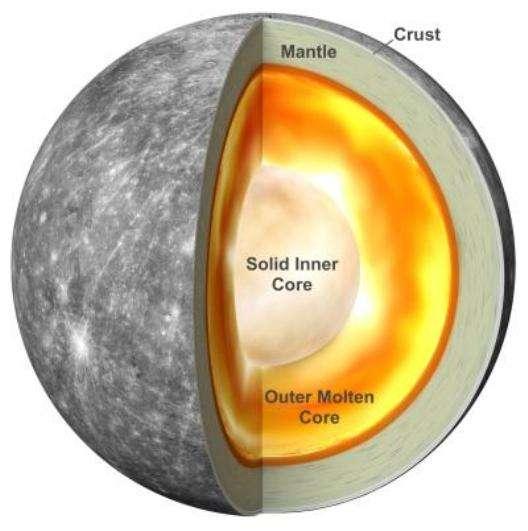 Une illustration de l'intérieur de Mercure basée sur de nouvelles recherches montrant que la planète possède un noyau interne solide. © Antonio Genova