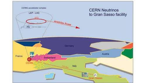 Le schéma montre le faisceau de neutrinos produits au Cern à partir d'un faisceau de protons, et son trajet long de 732 km dans la croûte terrestre en direction du détecteur Opera sous la montagne du Gran Sasso en Italie. Crédit : Cern