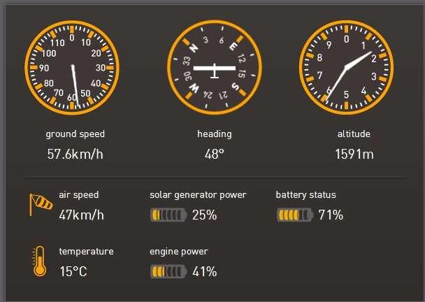 Peu après le décollage de Toulouse, l'avion solaire piloté par Bertrand Piccard est en montée. Sous le soleil encore bas, le générateur solaire (solar generator power) ne fournit que le quart de sa puissance maximale. Les batteries (400 kg) sont tout de même à 71 %. Elles ne sont pas rechargées au sol : l'avion part avec la charge restant du vol précédent. Avec cette puissance de moteur faible (41 %), l'avion emmagasine plus d'énergie qu'il n'en consomme : les batteries se chargent en vol, comme si le réservoir d'un appareil classique se remplissait pendant le trajet... © Solar Impulse
