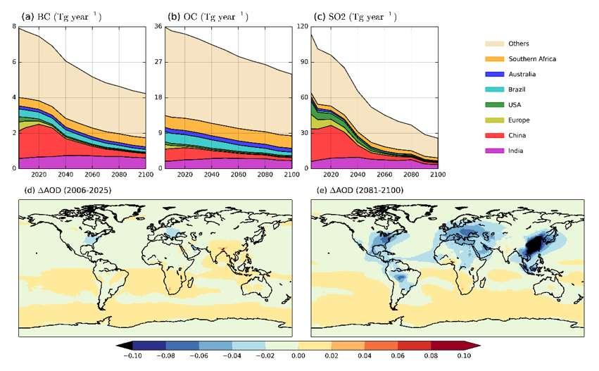 Les émissions d'aérosols (suie, particules fines, dioxyde de soufre) sont appelées à diminuer drastiquement d'ici 2100 grâce aux mesures antipollution. © Alcide Zhao et al, Geophysical Research Letters.