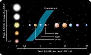 Cliquer pour agrandir. Zone circumstellaire de présence permanente d'eau liquide appelée zone habitable. © Lithium57 CC by-sa