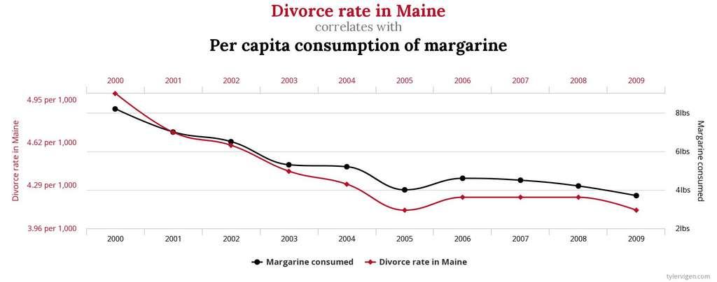 À partir de données du National Vital Statistics Reports et du U.S. Department of Agriculture, il est possible de mettre en évidence une corrélation entre le taux de divorce dans l'État du Maine et la consommation de margarine. Heureusement, corrélation n'est pas causalité. © Tyler Given, Spurious Correlations