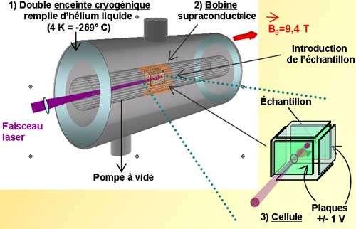 1ère étape : L'ionisation de l'échantillon et le piégeage des ions formés : Dans le cas présent l'ionisation est assurée par un faisceau laser plus ou moins focalisé sur sa surface. Les ions formés (qui peuvent être positifs ou négatifs) sont piégés dans l'axe du champ magnétique (B0) par deux plaques (ici en vert) portées à un potentiel d'environ +/- 1 volt. Chaque ion est animé d'un mouvement circulaire de très faible rayon, dont la fréquence de rotation (νc en hertz) est inversement proportionnelle à son rapport masse sur charge (m/z).