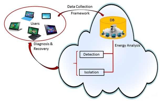 Le projet E-Loupe de Microsoft Research consiste à implanter un outil de diagnostic dans le système d'exploitation mobile. Il va collecter des données sur le fonctionnement des applications et la consommation des énergies (data collection). Ces informations sont ensuite analysées sur une base de données en ligne (DB) qui utilise des modèles statistiques (energy analysis) pour décider d'isoler et de restreindre le ou les processus trop énergivores. © Microsoft Research