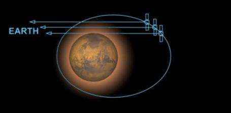 L'instrument MaRS a permis d'identifier une troisième couche sporadique dans la ionosphère de Mars (Crédits : ESA)