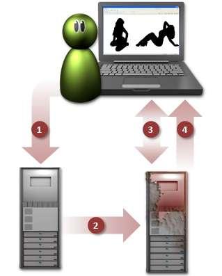 Même s'il est possible de subir l'attaque à partir d'un site d'information ou de météo via ses publicités, les risques sont plus importants sur un site pornographique. Une fois la page affichée (1), une requête part du serveur du site pour atteindre celui qui héberge le kit permettant l'attaque (2). Celui-ci va alors exploiter la faille de Java sur l'ordinateur de l'utilisateur (3). Enfin, une fois la prise de contrôle de la machine effectuée, le cybercriminel peut installer à distance un ransomware (4). © Symantec