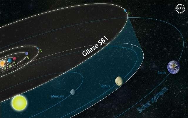 Une comparaison entre la taille du système de Gliese 581 et celle du Système solaire. © NSF