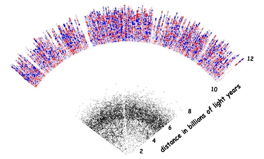 Une coupe en 2D de la carte en 3D fournie par une année d'observation avec le Baryon Oscillation Spectroscopic Survey (Boss). Les points noirs sont des galaxies situées autour de la Voie lactée jusqu'à une distance de 7 milliards d'années-lumière environ. La zone colorée correspond elle à la répartition en densités de l'hydrogène neutre intergalactique situé à plus de 10 milliards d'années-lumière. La zone blanche correspond aux limites des observations actuelles avec les instruments de Boss. © Anže Slosar, Boss Lyman-alpha cosmology working group