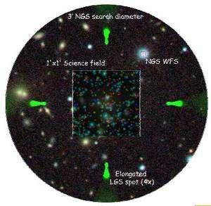 Le champ céleste étudié par Muse formera un côté d'une minute d'arc où tous les objets lumineux produiront un spectre. Quatre étoiles lasers (en vert) fourniront des informations sur l'agitation atmosphérique que compensera l'optique adaptative. Crédit ESO