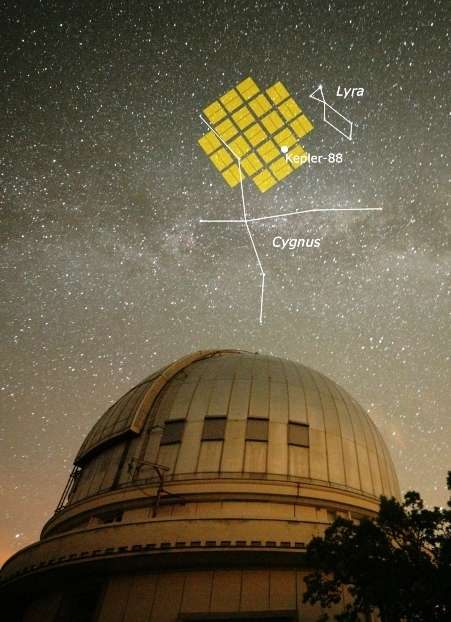 La coupole du télescope de 1,93 mètre de l'observatoire de Haute-Provence (France) qui utilise le spectrographe Sophie, avec le champ de vue de Kepler. On a indiqué la position de l'étoile Kepler-88, qui possède un système planétaire surnommé le « roi des variations de temps de transit ». © Alexandre Santerne (CAUP)