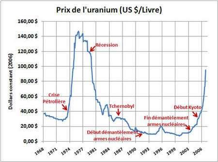 Évolution du prix de l'uranium de 1968 à 2006 en regard de différents événements, en dollars constants. © DR