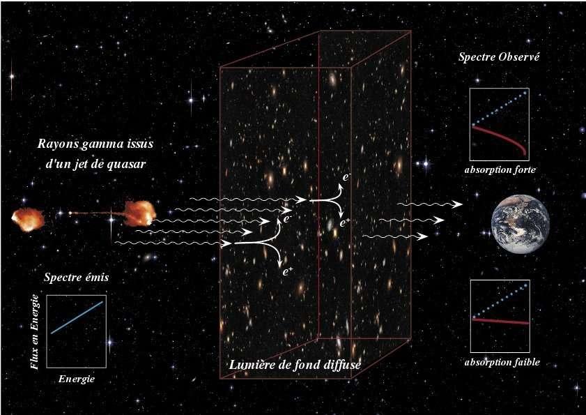 Illustration de l'effet de la lumière diffuse sur les rayons gamma provenant d'un quasar lointain, avant leur arrivée sur Terre. Une fraction des rayons gamma est absorbée lors des collisions avec les photons du EBL, qui est produit par toutes les étoiles et les galaxies de l'Univers. Si la densité des photons du EBL est grande (figure du haut), l'absorption est grande et les rayons gamma les plus énergétiques sont perdus. La distribution de l'énergie des rayons gamma (ou spectre) est alors fortement modifiée. En revanche, si la densité est faible (graphe du bas), l'absorption est moindre et le spectre observé n'est que peu modifié. © IN2P3