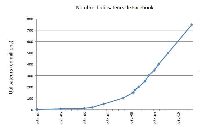 L'utilisation de Facebook a explosé au cours des dernières années. © MicroCitron, Wikimedia, cc by sa 1.0