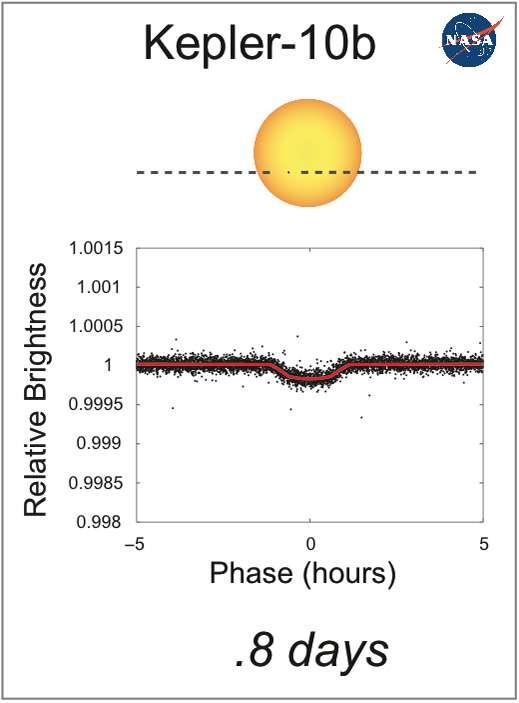 La courbe de luminosité du système Kepler 10 à l'occasion du transit planétaire de Kepler 10b. À partir de la taille et de la forme de la baisse de luminosité, on peut en déduire plusieurs informations comme le rayon de la planète. © Nasa/Kepler Mission