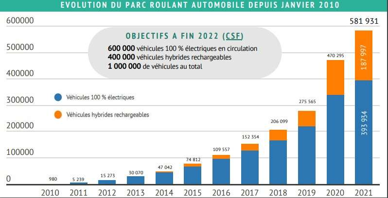 En 2018, le gouvernement a signé un contrat stratégique avec la filière automobile visant à atteindre un million de véhicules électriques et hybrides rechargeables à l'horizon 2022. © Avere-France