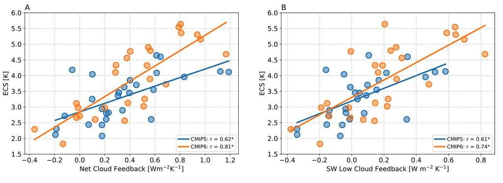 L'effet de la rétroaction des nuages sur la température globale pour les modèles Cmip5 (en bleu) et Cmip6 (en orange). À droite : moyenne. À gauche : nuages de basse altitude. © Zelinka et al, Geophysical Research Letters, 2020