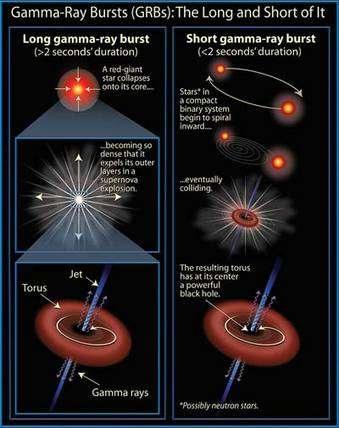 Schémas montrant à gauche le mécanisme probable des sursauts gamma longs et à droite le mécanisme probable des sursauts gamma courts. Crédit : David Darling