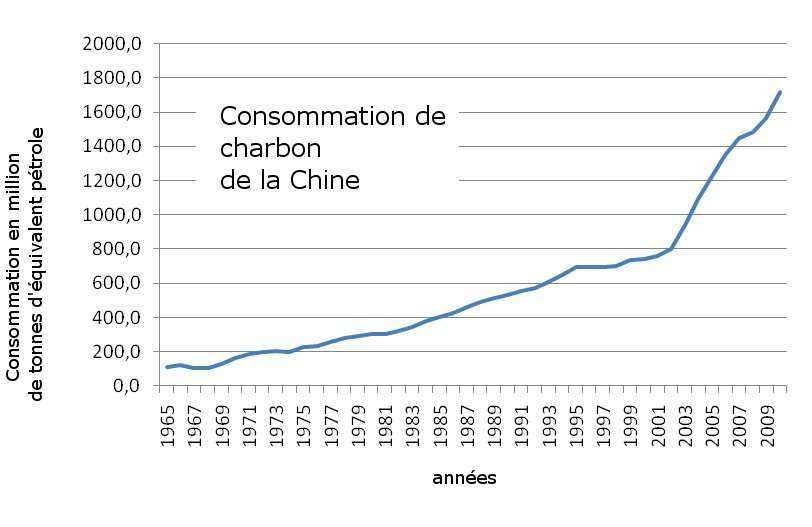Consommation de charbon en Chine de 1965 à 2010 (source BP). © Bruno Scala / Futura-Sciences