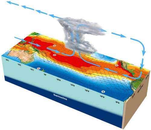 Infographie expliquant le fonctionnement du phénomène El Niño, source de perturbations climatiques en Amérique du Sud. © Météo France
