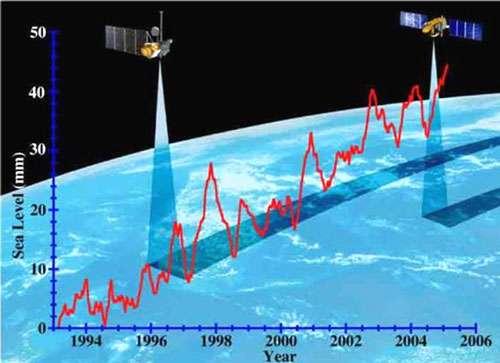 Voici un graphique qui représente les variations du niveau moyen des océans au cours des 15 dernières années. L'échelle verticale est en mm.