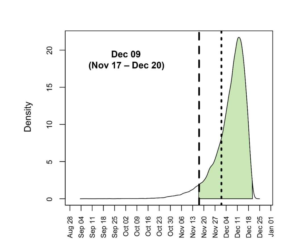 La probabilité d'apparition de l'ancêtre commun le plus récent du SARS-CoV-2, responsable de l'épidémie à Wuhan, est la plus forte entre le 17 novembre et le 20 décembre 2019. © Jonathan Pekar et al. Science