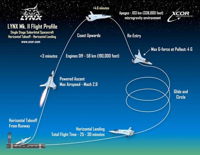 Le Lynx sera capable de voler jusqu'à quatre fois par jour. Chacune de ses missions durera environ 30 minutes pour 5 minutes d'apesanteur. © XCOR Aerospace