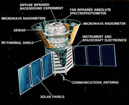 Détails de la sonde COBE (Crédit : IAS Institut d'Astrophysique Spatiale).