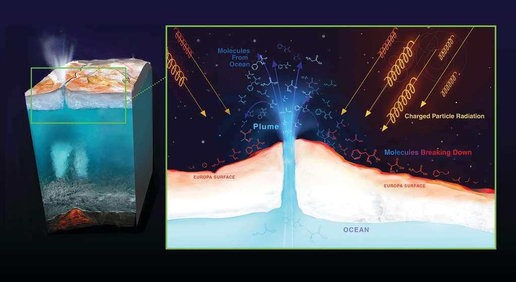 Une vue d'artiste de la banquise d'Europe. Des geysers pourraient provenir directement de l'océan d'Europe, éjectant en surface des molécules biologiques et pas simplement organiques. Ces molécules seraient malheureusement détruites en surface à cause des radiations. © Nasa, JPL-Caltech