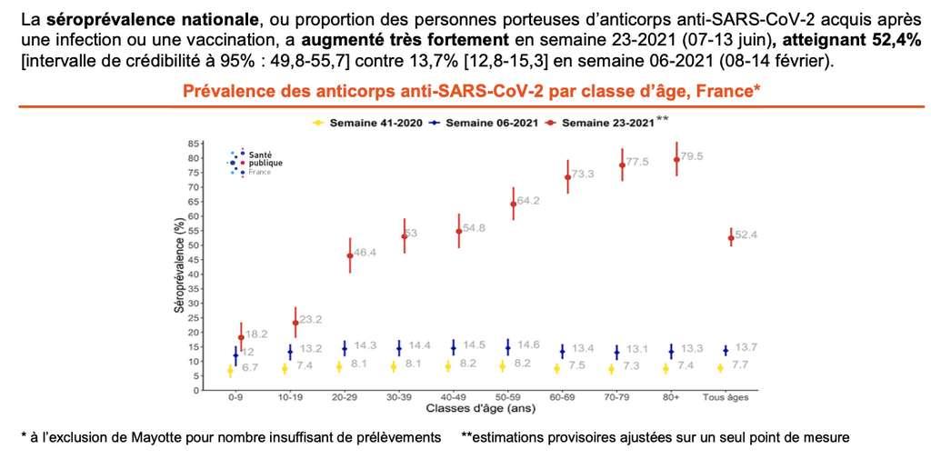 Prévalence des anticorps anti-SARS-Cov-2 par classe d'âge. Source : Santé Publique France, Institut Pasteur, Anses