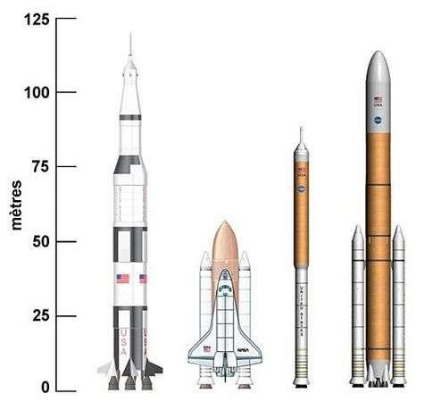 A la même échelle: Saturne 5, navette spatiale, Ares-1 et vaisseau Orion, Ares-5 et module lunaire. Crédit NASA - montage Futura-Sciences.