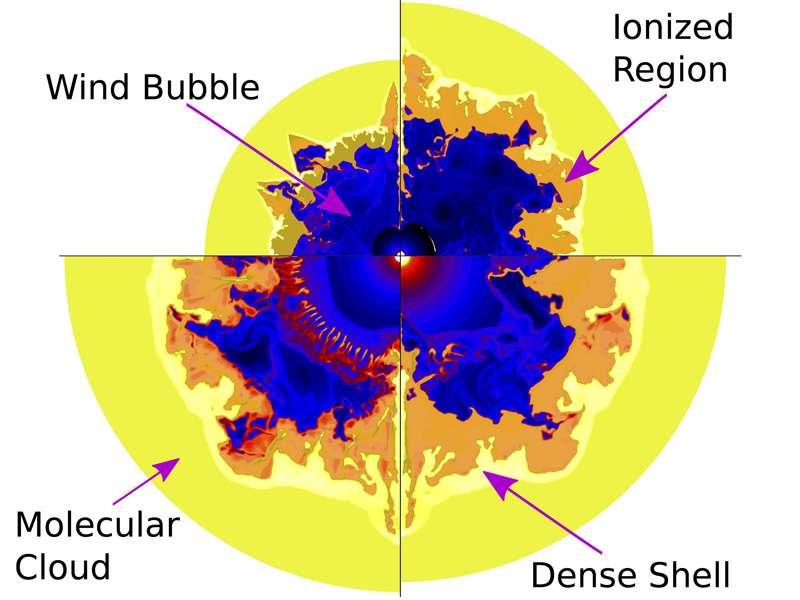 Ces images extraites de simulations numériques montrent comment se forme et évolue une bulle de matière éjectée par les vents (wind) d'une étoile de Wolf-Rayet durant 4,7 millions d'années. Il se forme un nuage moléculaire (cloud) avec une coquille (shell) dense et des régions ionisées par le rayonnement de l'étoile. C'est dans la coquille dense que se formeraient ensuite des étoiles de type solaire. © V. Dwarkadas, D. Rosenberg