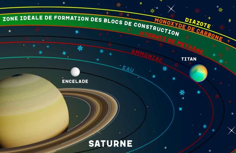 Zone de formation des briques constitutives de Titan et d'Encelade dans le disque entourant Saturne. © Sarah E. Anderson